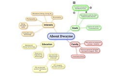 Dwayne Schnell mind map